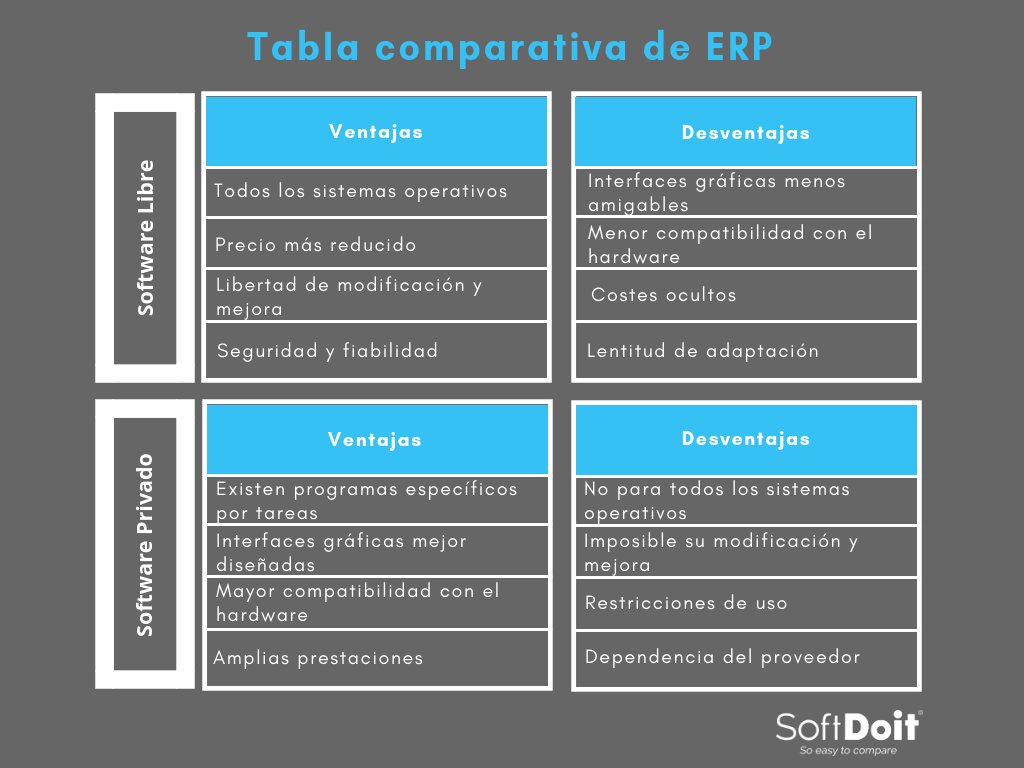 Tabla comparativa ERP: infografía diferencial entre Software libre y Software privado